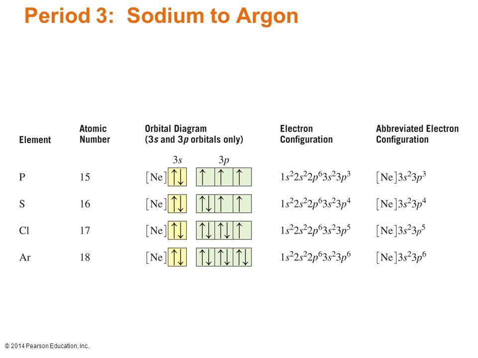16 period 3: sodium to argon