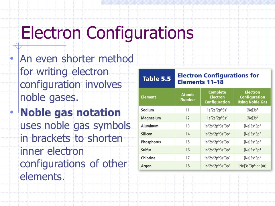 Electron Configurations Ppt Download