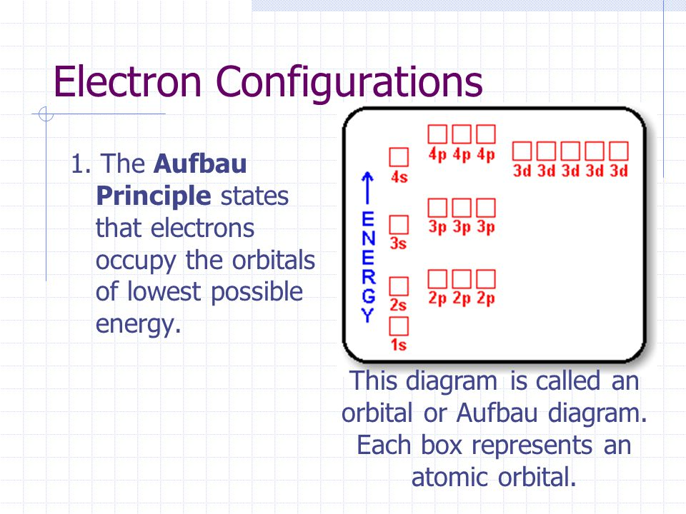 Orbital diagram aufbau principle electrical drawing wiring diagram electron configurations ppt download rh slideplayer com aufbau diagram worksheet aufbau diagram worksheet ccuart Image collections