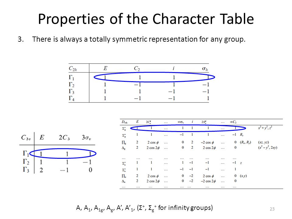 Properties Of Groups From Character Tables