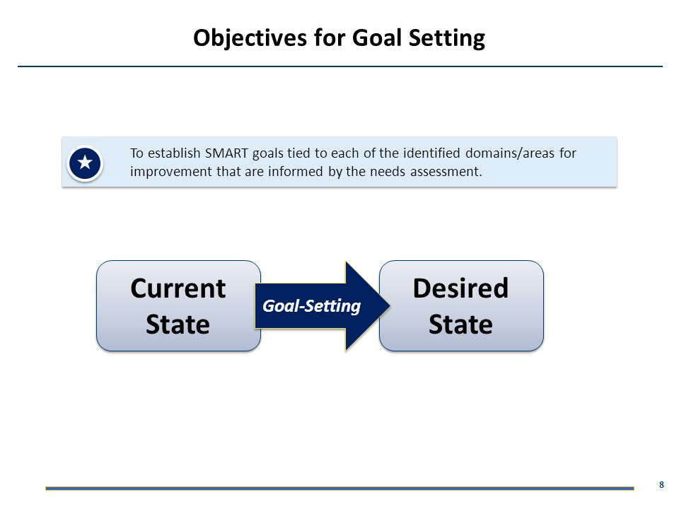 Objectives for Goal Setting