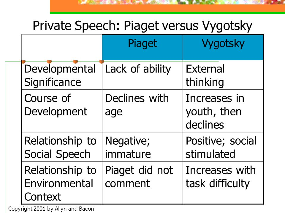 Private Speech: Piaget versus Vygotsky