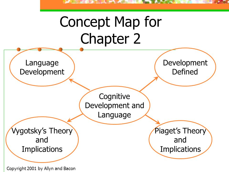 Concept Map for Chapter 2