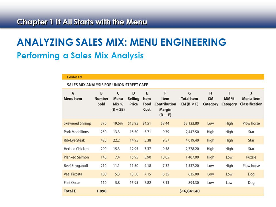 anaLyzing saLes Mix: Menu engineering