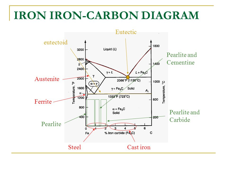 Iron Iron Carbon Diagram Ppt Video Online Download