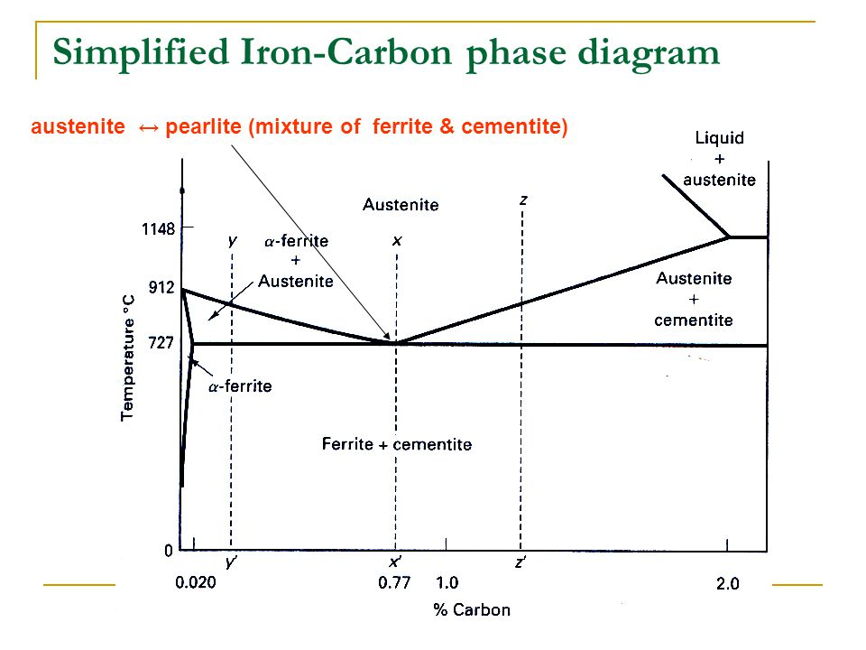 Iron iron carbon diagram ppt video online download 24 simplified iron carbon phase diagram ccuart Images