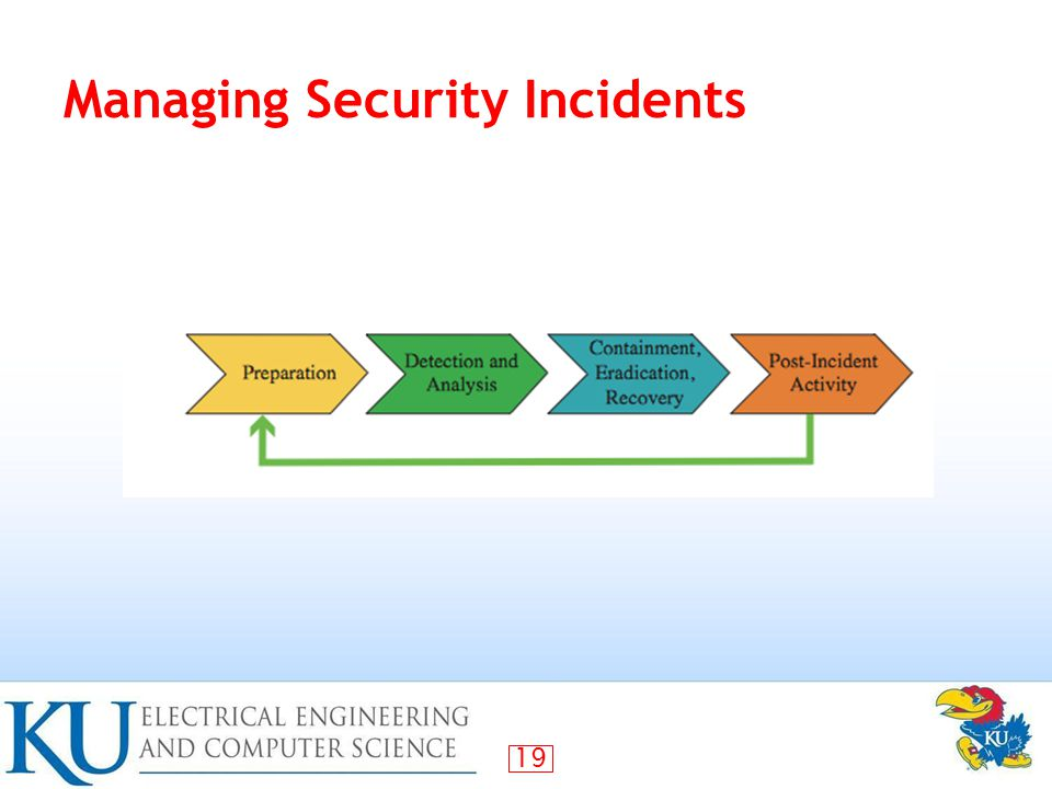 Managing Security Incidents