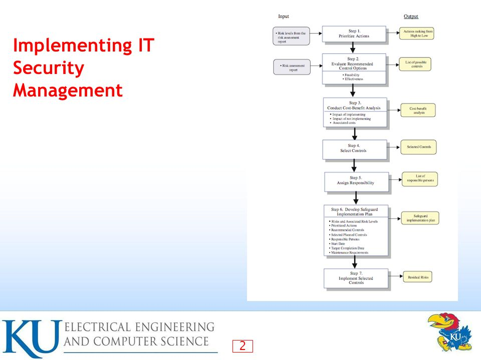 Implementing IT Security Management