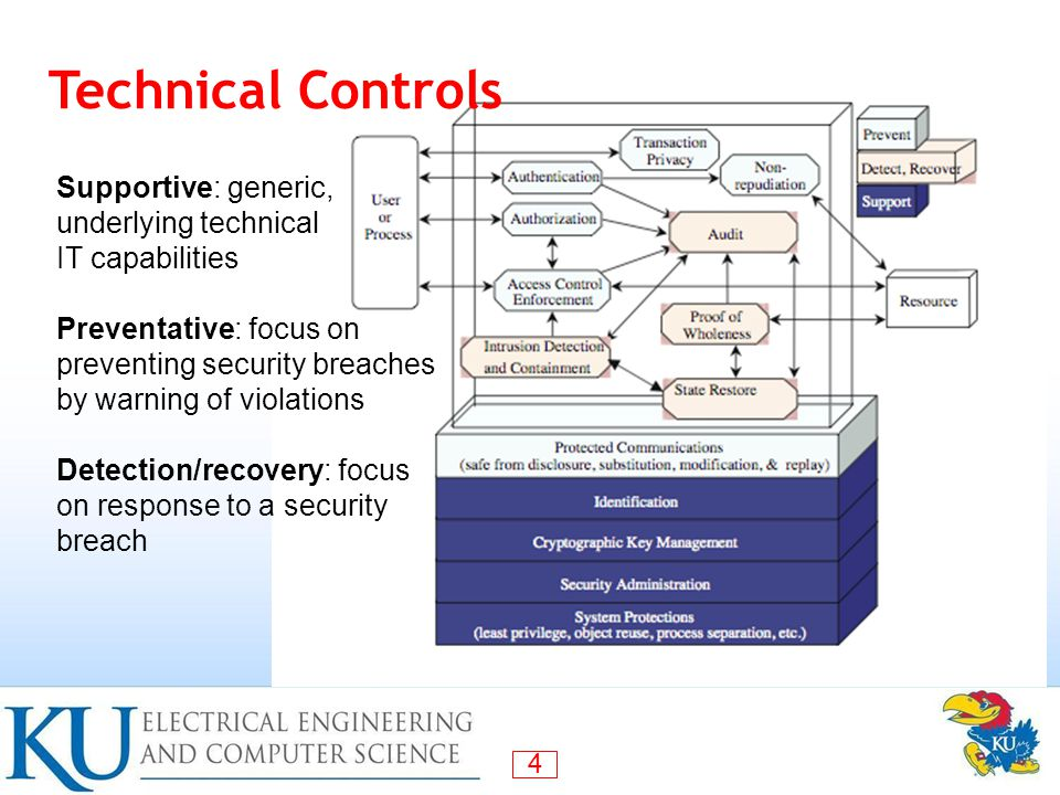 Technical Controls Supportive: generic, underlying technical