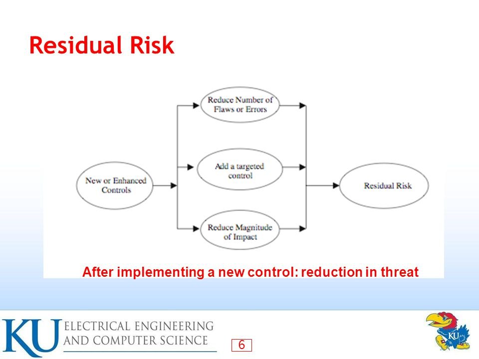 Residual Risk After implementing a new control: reduction in threat