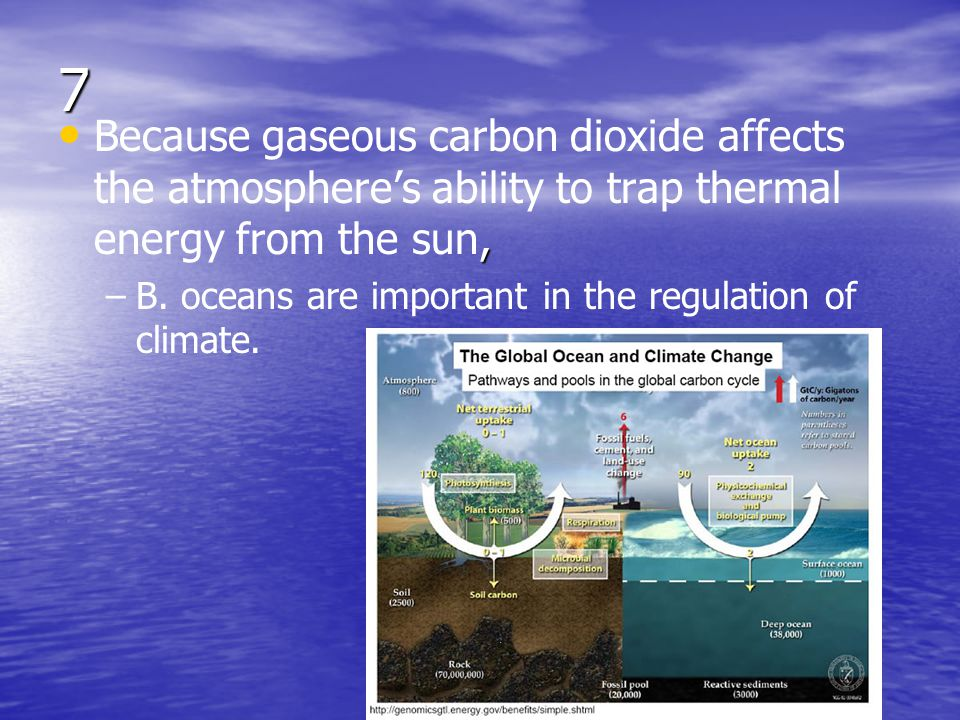 7 Because gaseous carbon dioxide affects the atmosphere's ability to trap thermal energy from the sun,