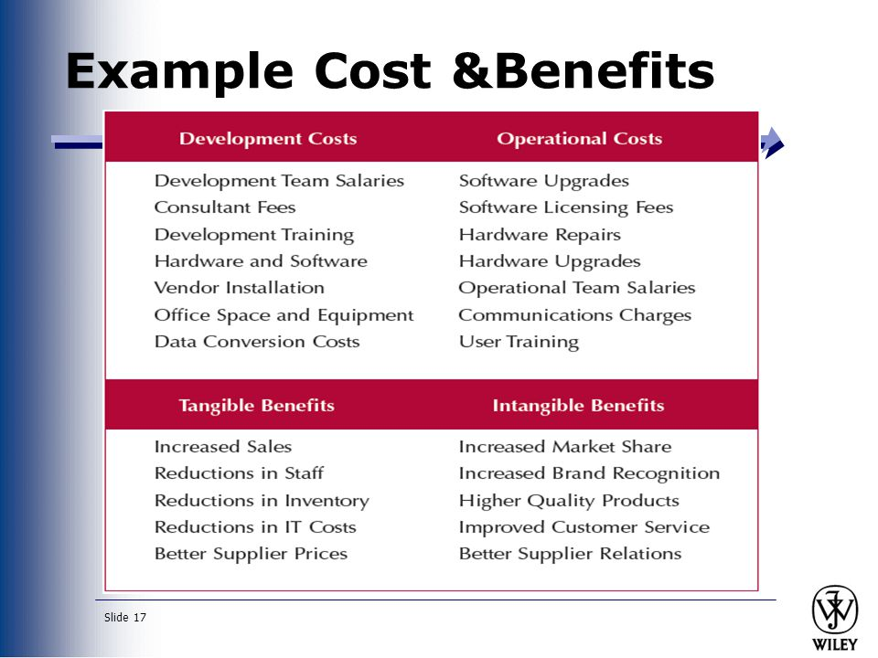 Example Cost &Benefits