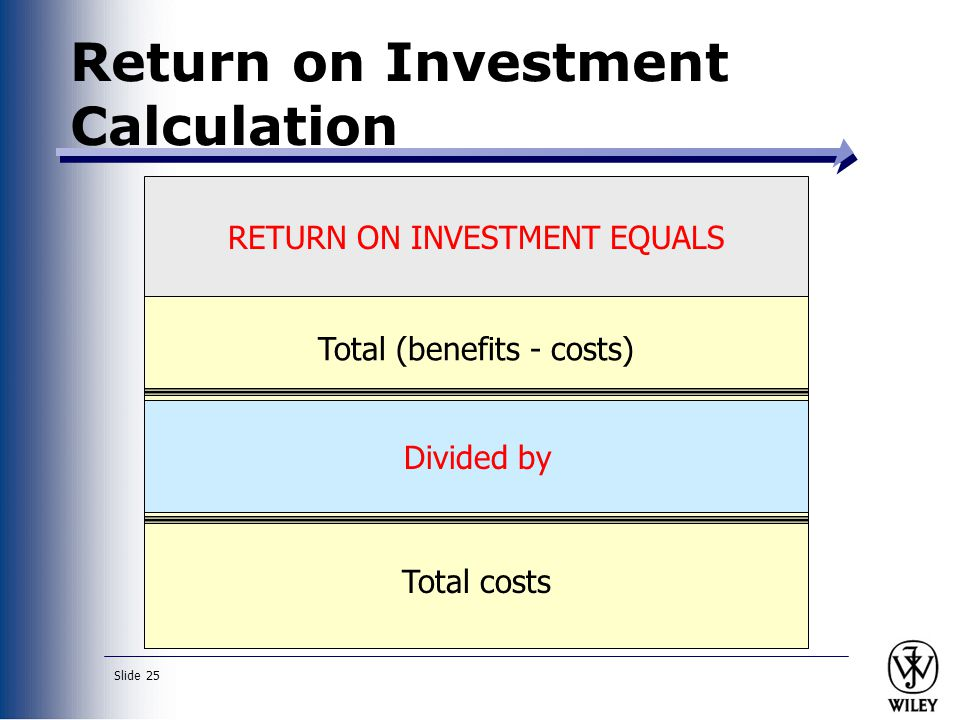 Return on Investment Calculation