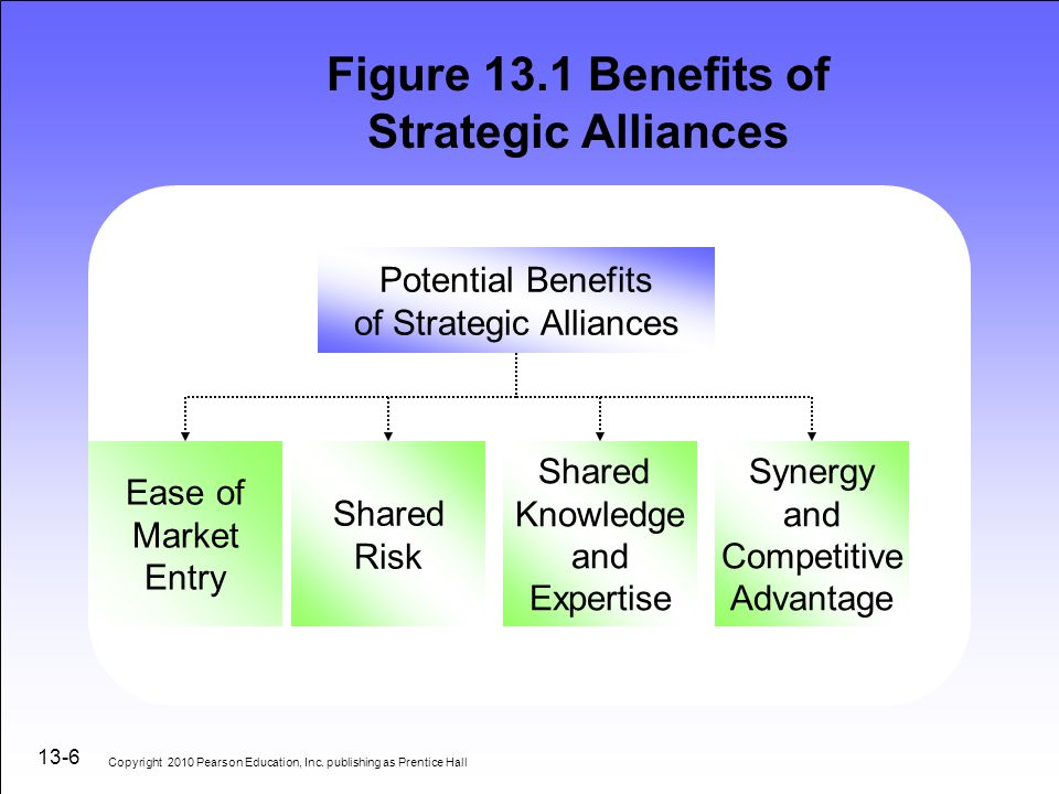 tacit collusion and strategic alliances Suggest that the failure to include strategic alliances, in addition to varying levels of multi-market contact, may help to explain some inconclusive findings strategic alliances give a  tacit collusion derived from mutual forbearance is easier to achieve in a market where concentration is relatively high (haveman & nonnemaker, 2000 scott.