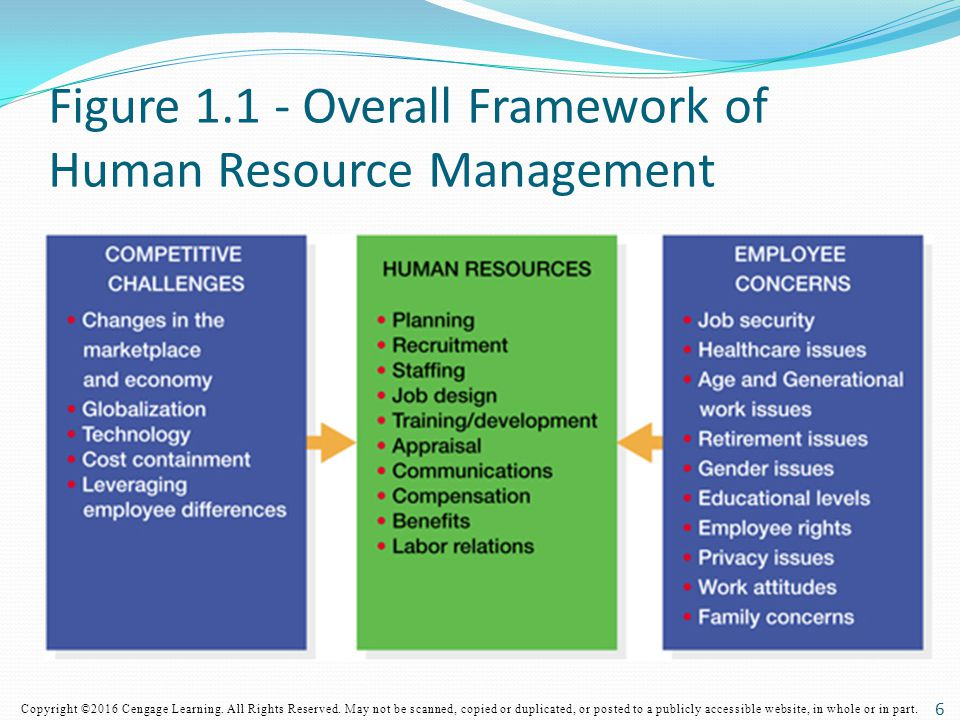 Figure Overall Framework of Human Resource Management