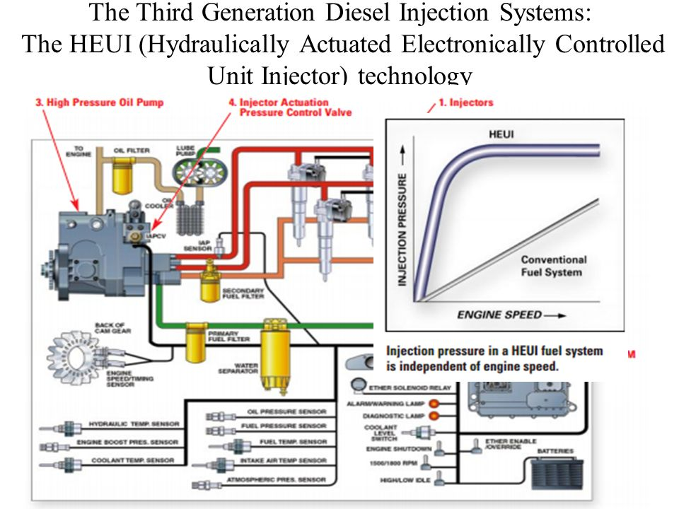 Analysis of Fuel Injection & Related Processes in Diesel