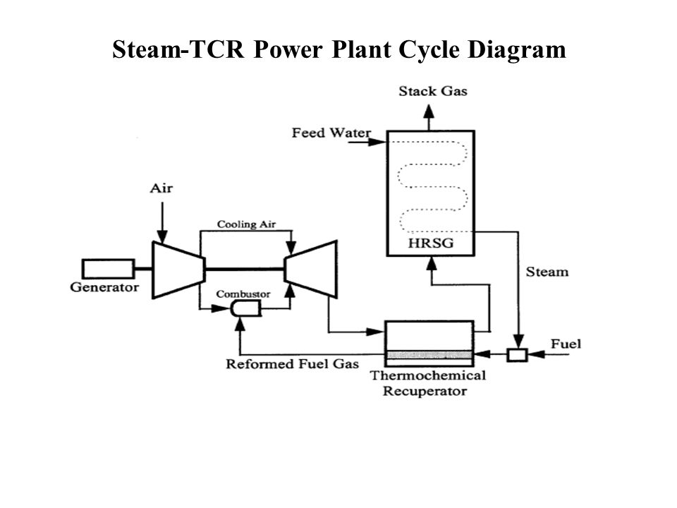 42 steam-tcr power plant cycle diagram