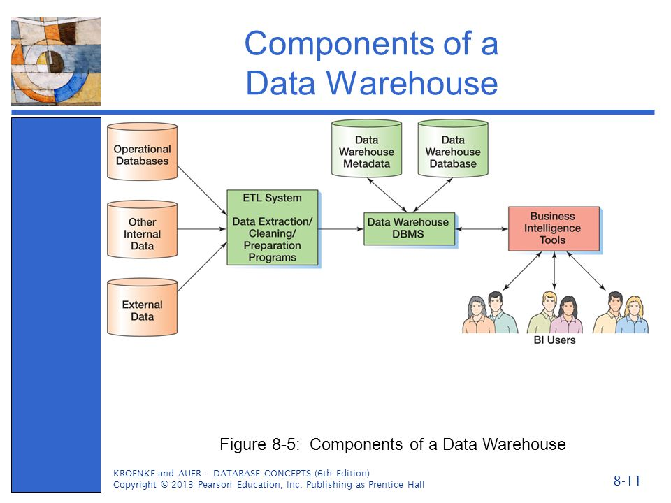 assignment 3 business intelligence and data warehouses Assignment 3: business intelligence and data warehouses 1 a relational database optimized for online transactions is designed to automate transaction processing.