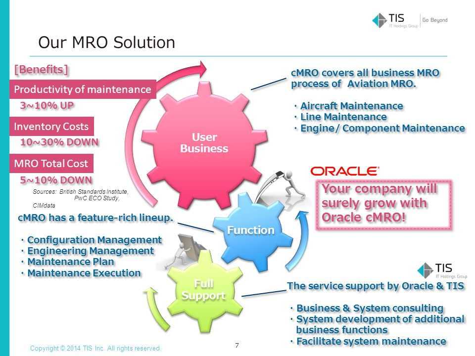 Modern Mro For The Modern Age 2 Ppt Download