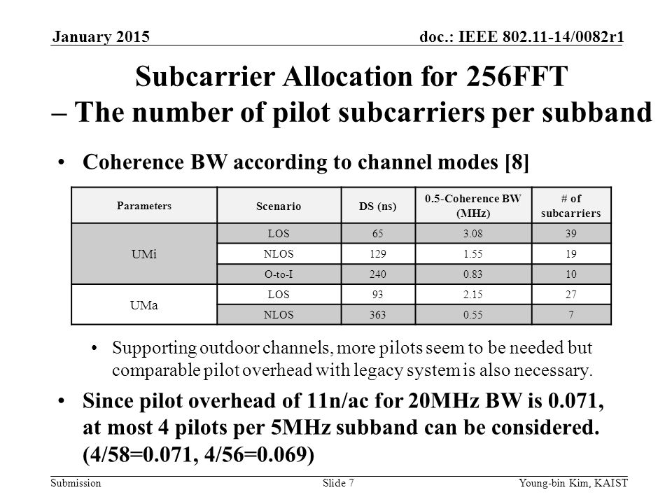 January 2015 doc.: IEEE yy/0082r1. January Subcarrier Allocation for 256FFT – The number of pilot subcarriers per subband.