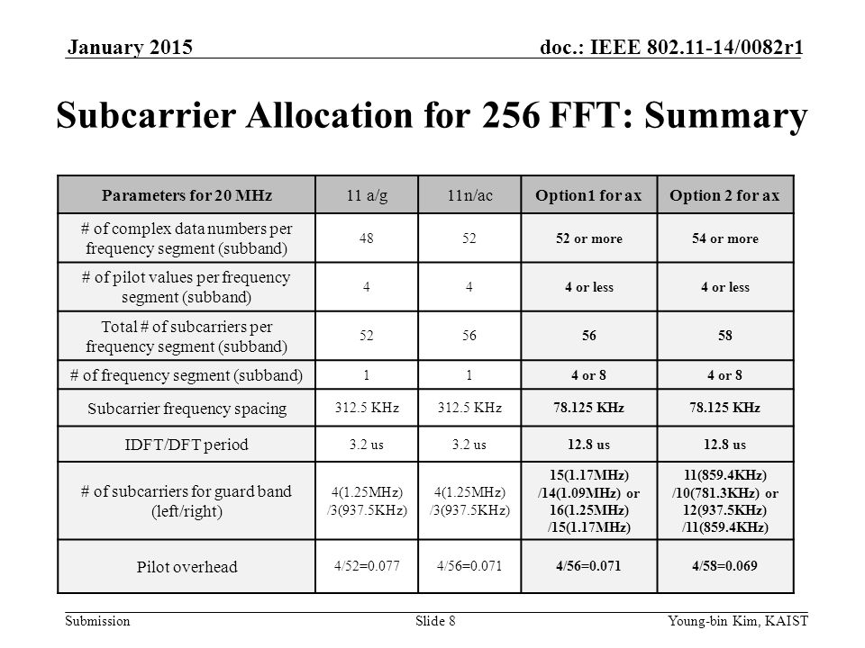 Subcarrier Allocation for 256 FFT: Summary