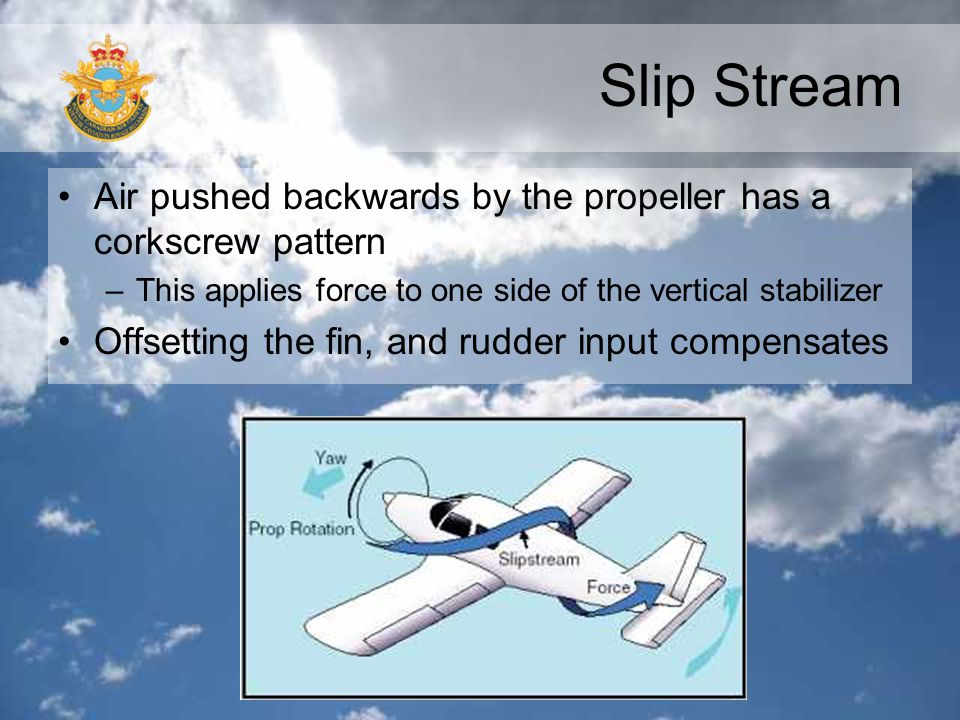 Slip Stream Air pushed backwards by the propeller has a corkscrew pattern. This applies force to one side of the vertical stabilizer.