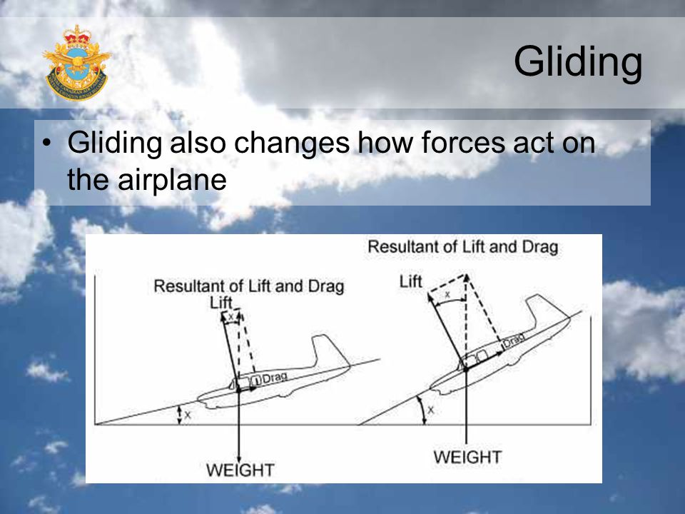 Gliding Gliding also changes how forces act on the airplane