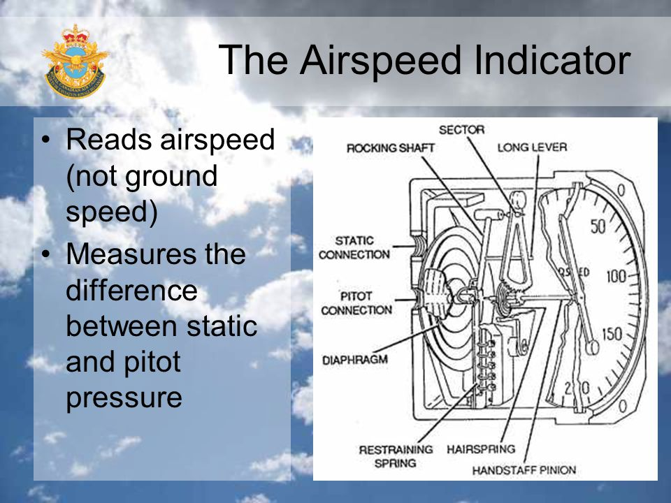 The Airspeed Indicator