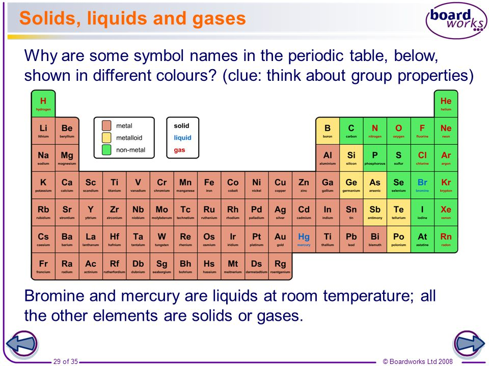 Periodic Table Solids Liquids Gases At Room Temperature