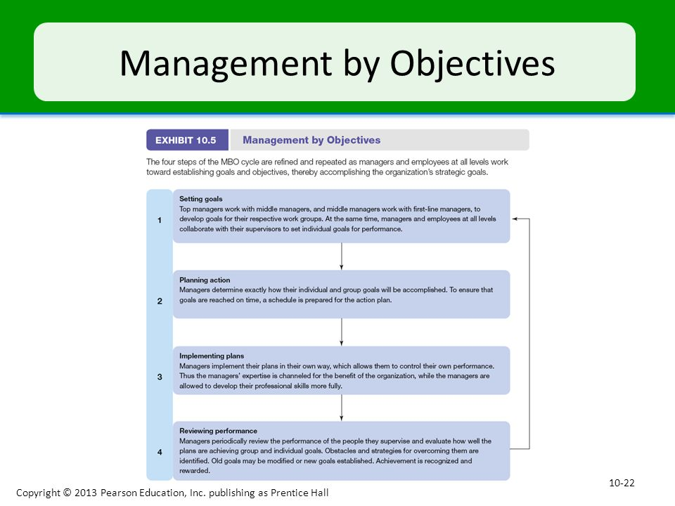 Management by Objectives
