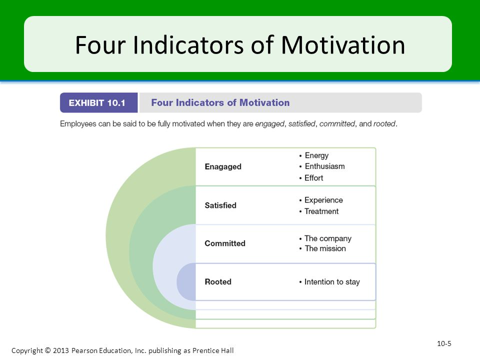 Four Indicators of Motivation