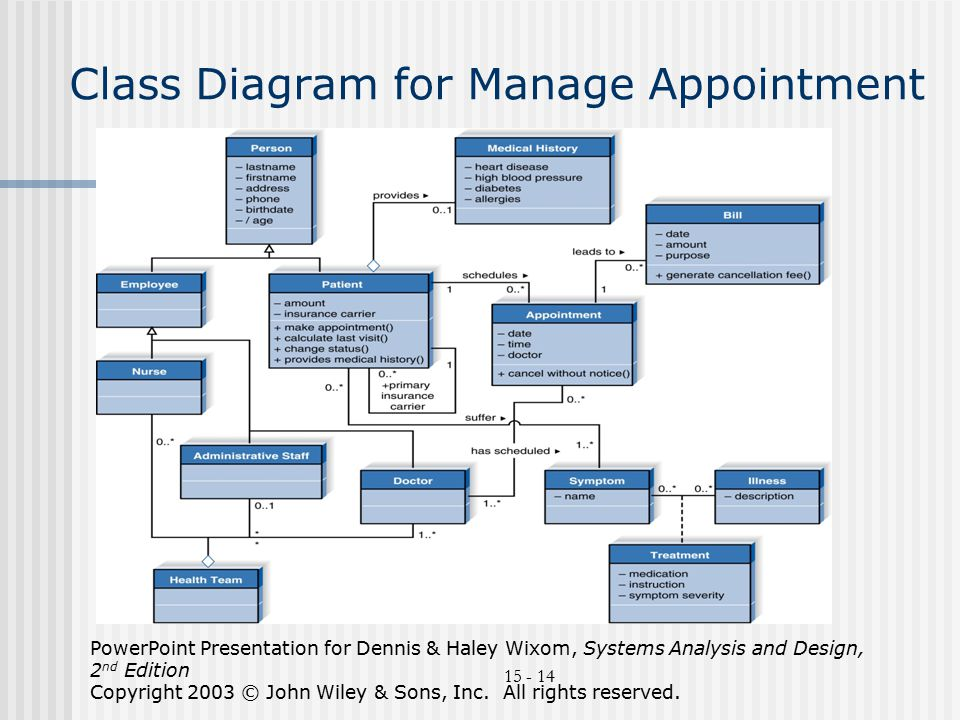 Uml an overview compiled bydr avi rosenfeld based on ppt download class diagram for manage appointment ccuart Choice Image