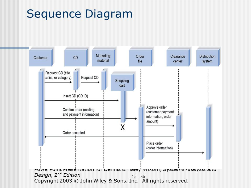 Uml an overview compiled bydr avi rosenfeld based on ppt download 36 sequence diagram powerpoint presentation ccuart Images