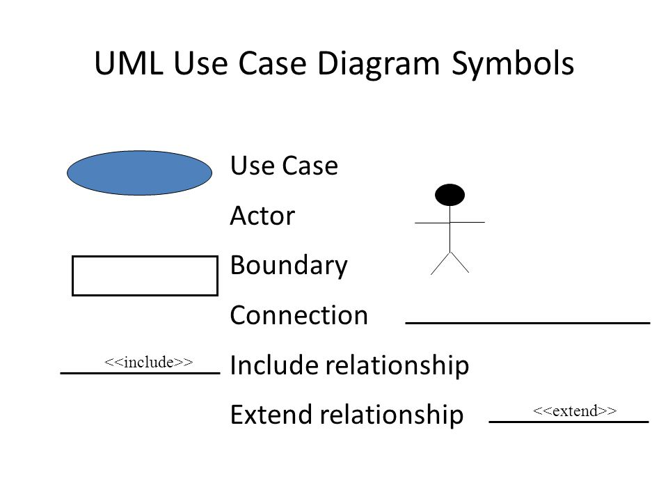 Use case modeling ppt download uml use case diagram symbols ccuart Gallery