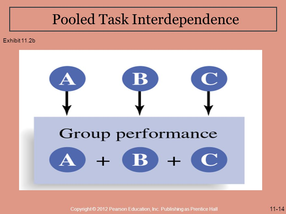 Pooled Task Interdependence