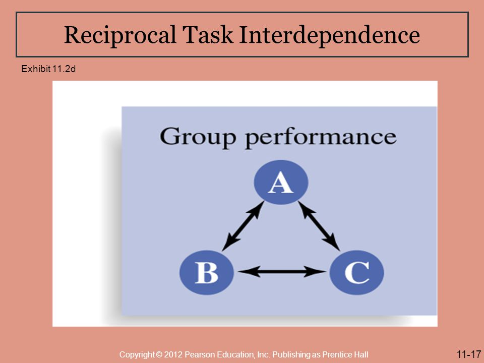 Reciprocal Task Interdependence
