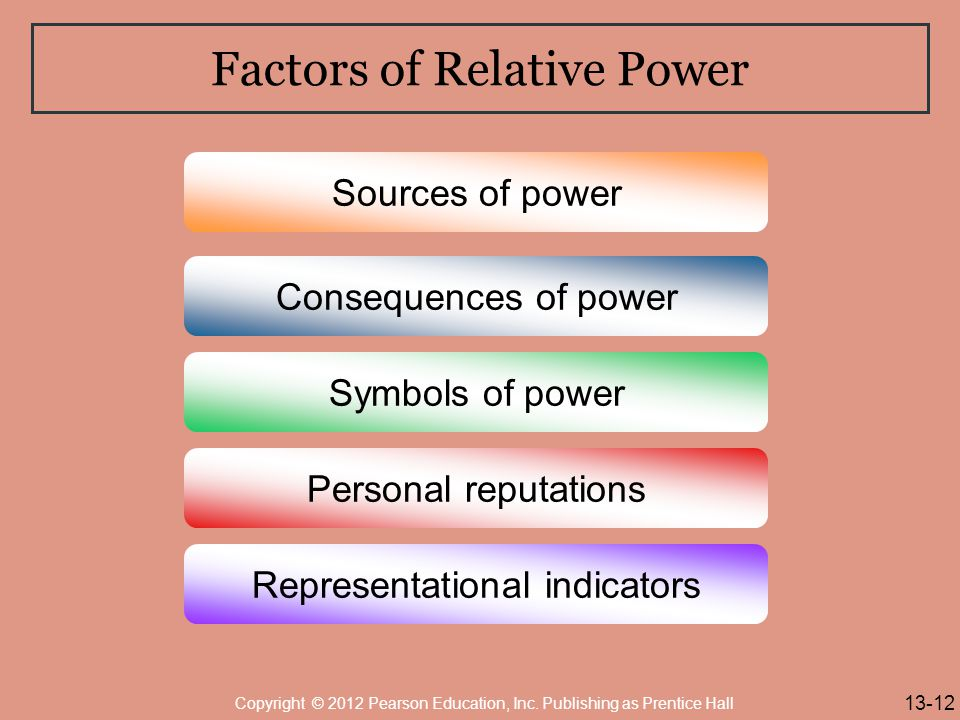 Factors of Relative Power