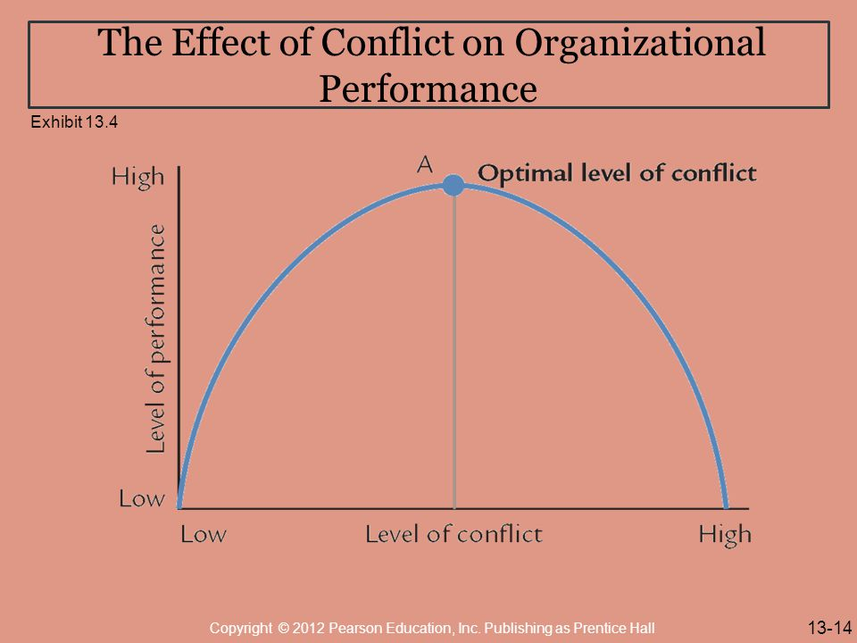 The Effect of Conflict on Organizational Performance