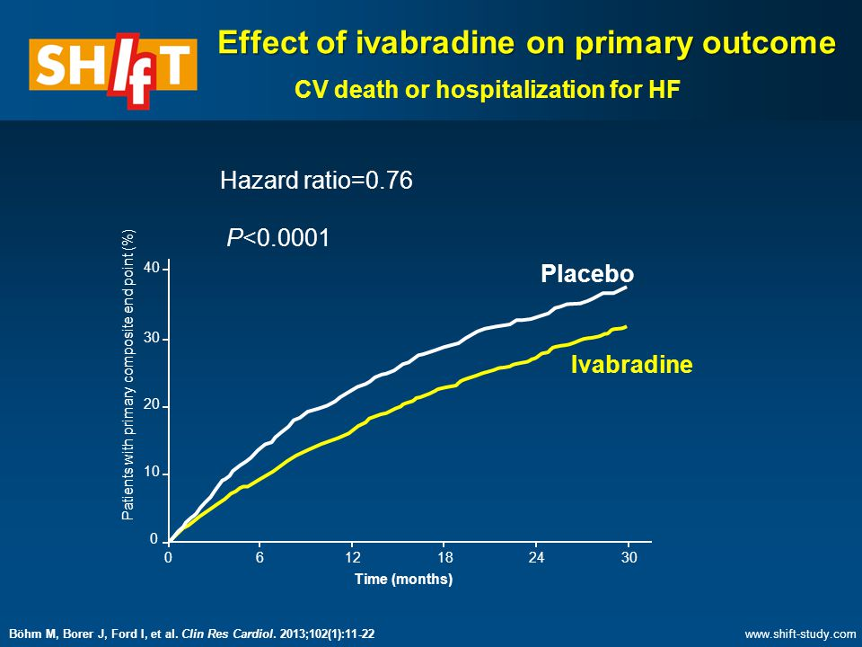 Effect of ivabradine on primary outcome