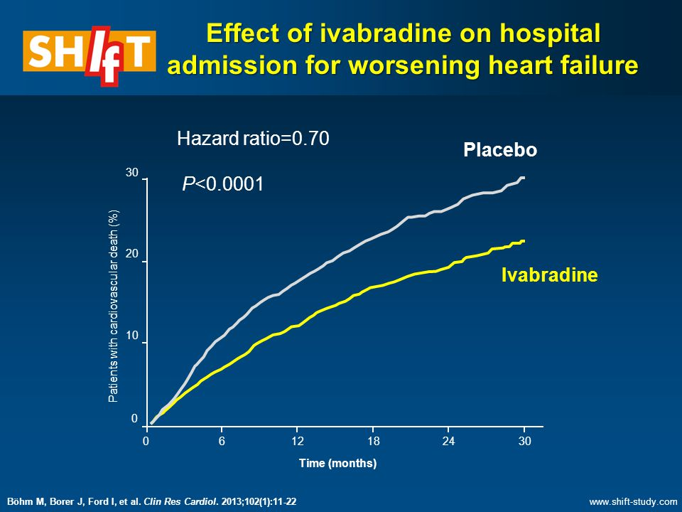 Effect of ivabradine on hospital admission for worsening heart failure
