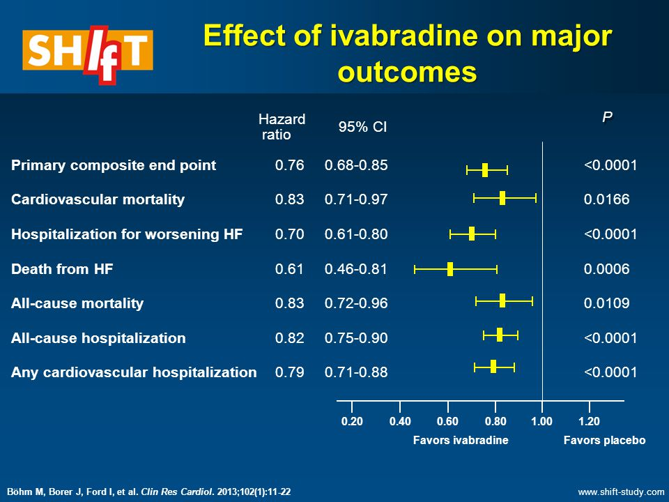Effect of ivabradine on major outcomes