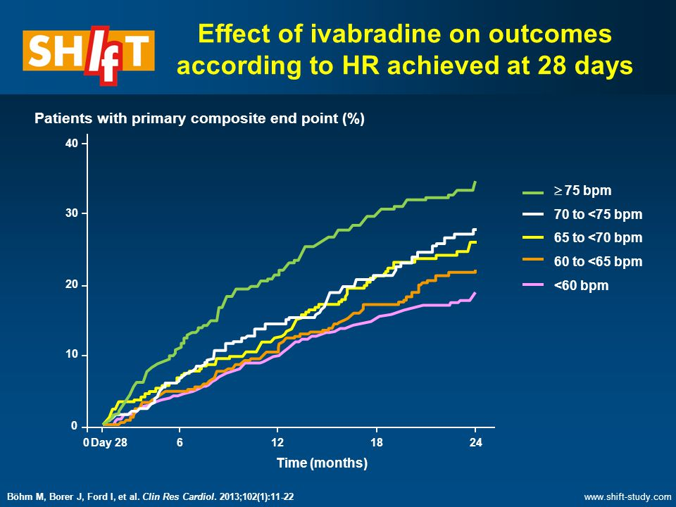 Effect of ivabradine on outcomes according to HR achieved at 28 days