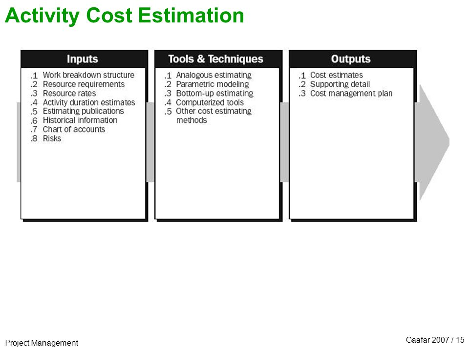 Time And Cost Estimation Ppt Download