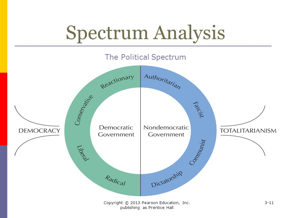 Spectrum Analysis The Political Spectrum