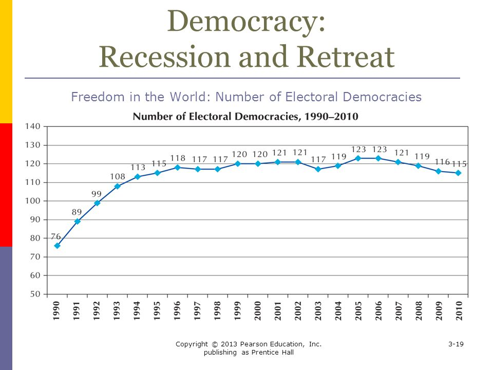 Democracy: Recession and Retreat