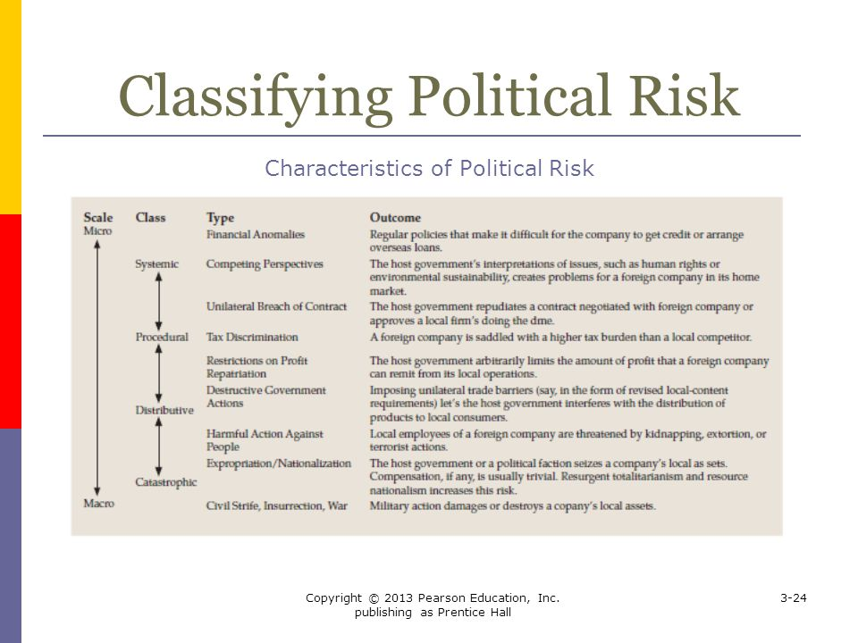 Classifying Political Risk