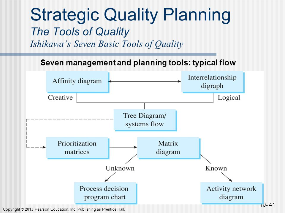 Chapter 10 the tools of quality ppt video online download strategic quality planning the tools of quality ishikawas seven basic tools of quality ccuart Choice Image