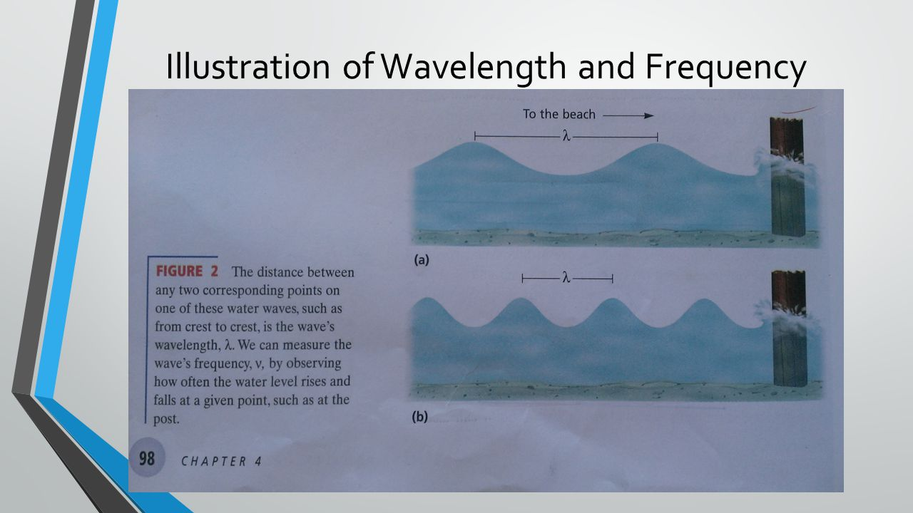 Illustration of Wavelength and Frequency
