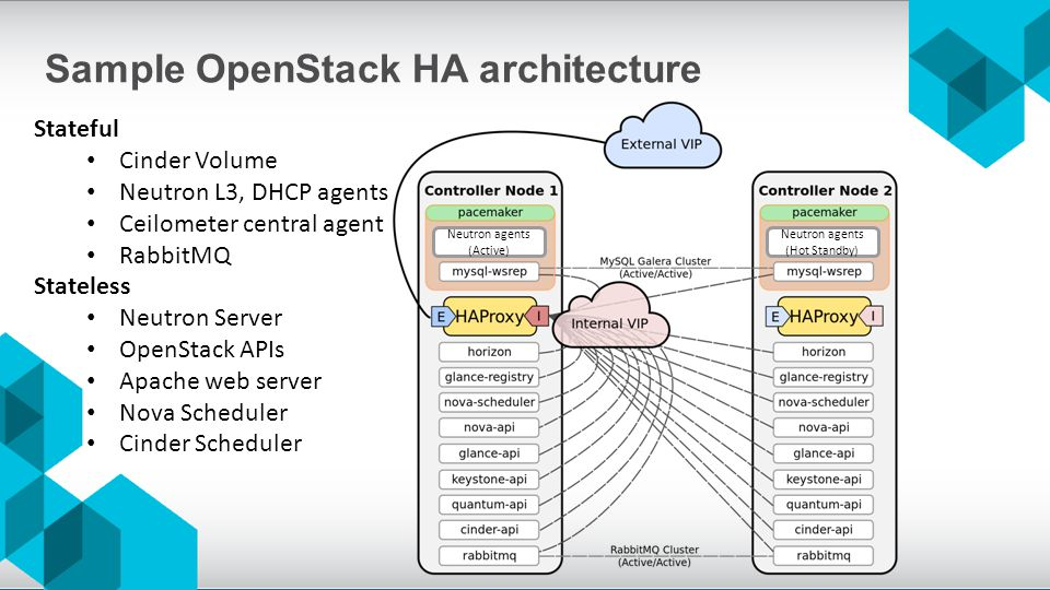 OpenStack High Availability - ppt video online download