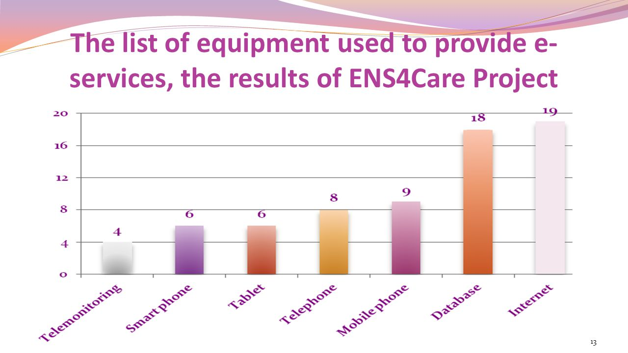 The list of equipment used to provide e-services, the results of ENS4Care Project
